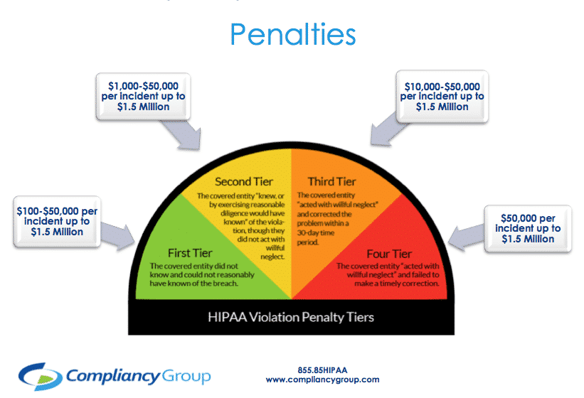 what are the consequences of hipaa violations